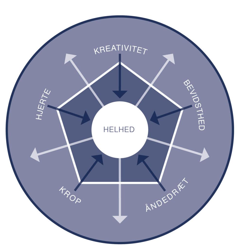 Pentagrammet_vxt